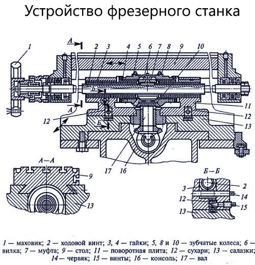 Схема устройства фрезерного