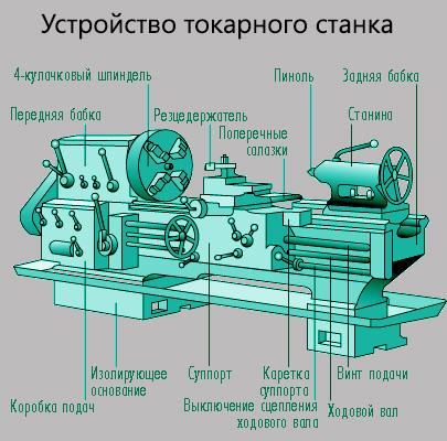 Схема устройства токарного
